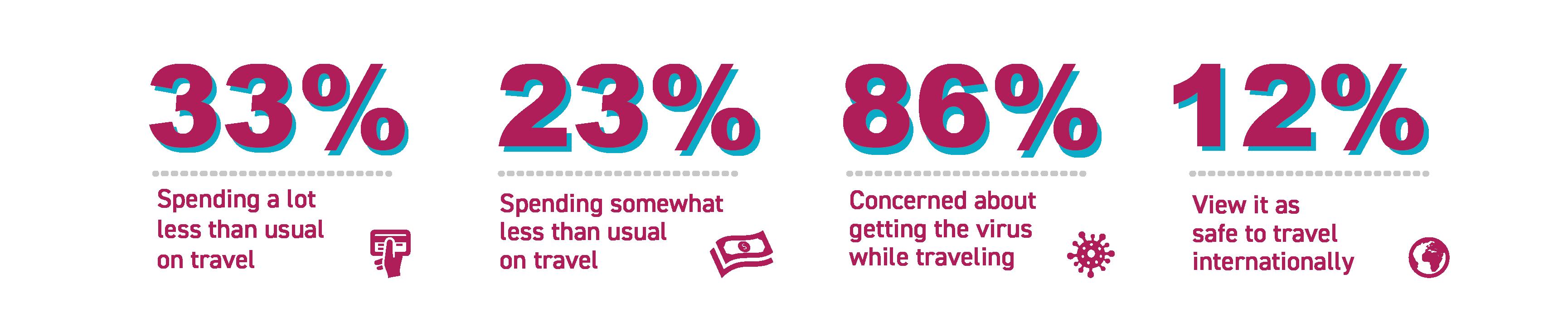 Traveler statistics