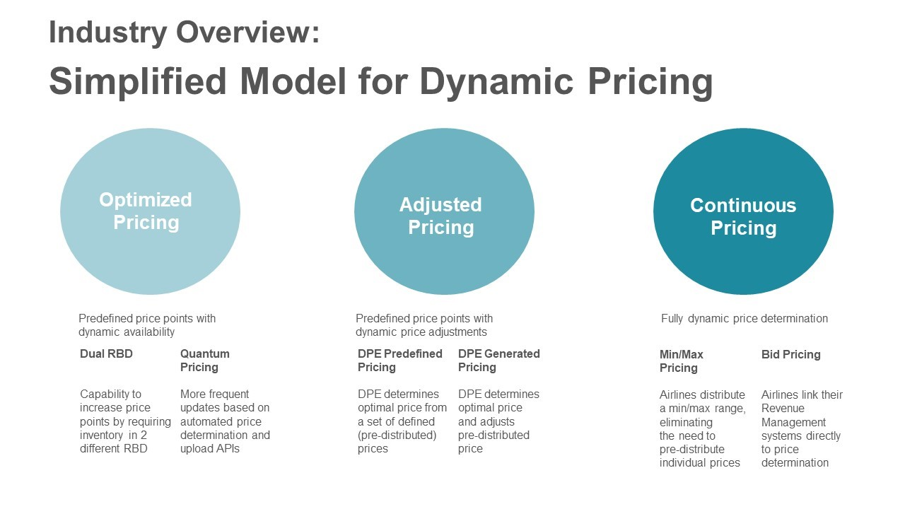 atpco simplified model for dynamic pricing