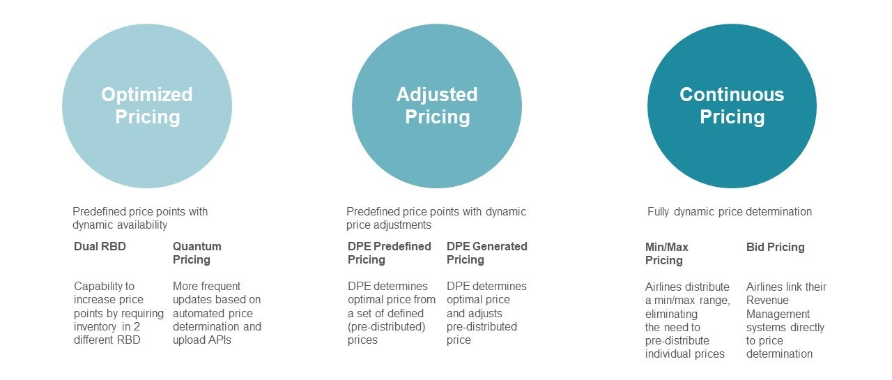 Simplified Model for Dynamic Pricing