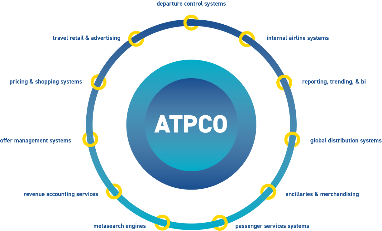 ATPCO - Center of Distribution